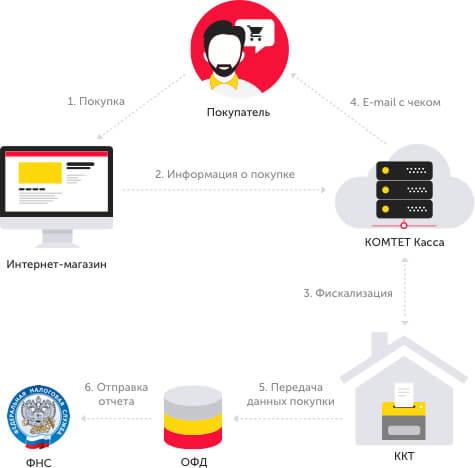 e0148b43607 Схема взаимодействия при покупке кассы в собственность